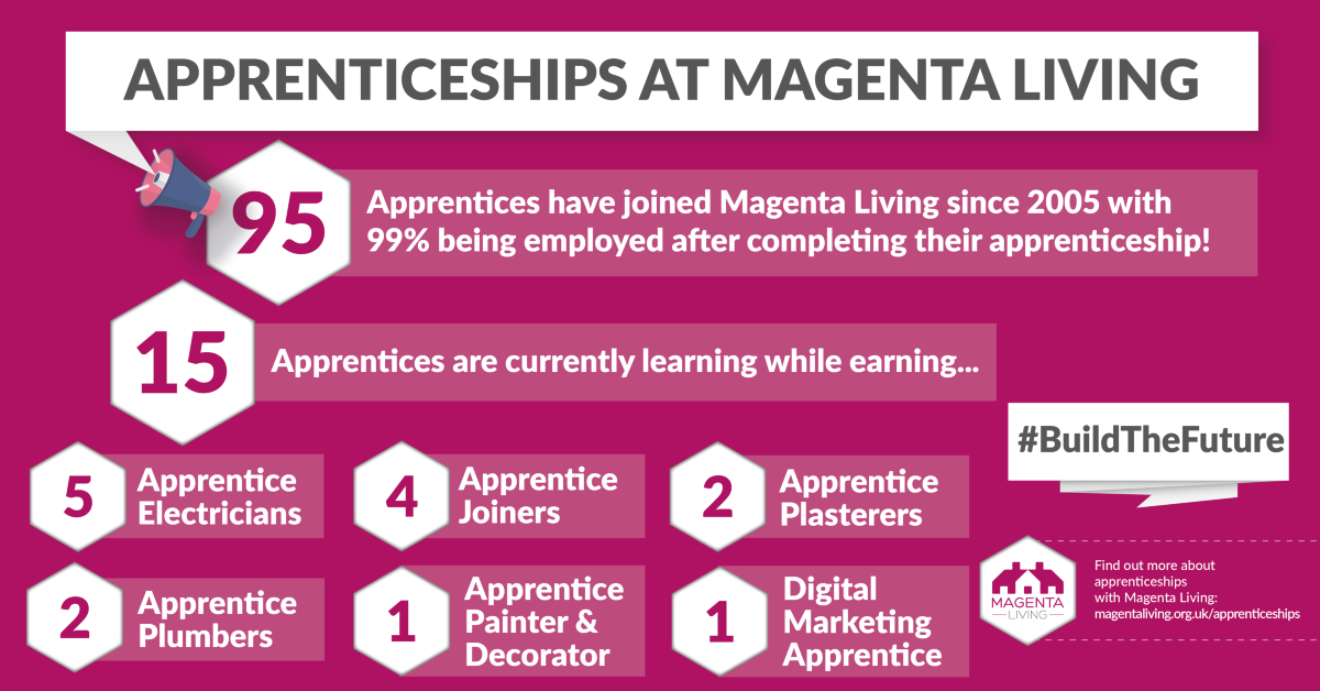 Apprenticeships at Magenta Living as of 2021