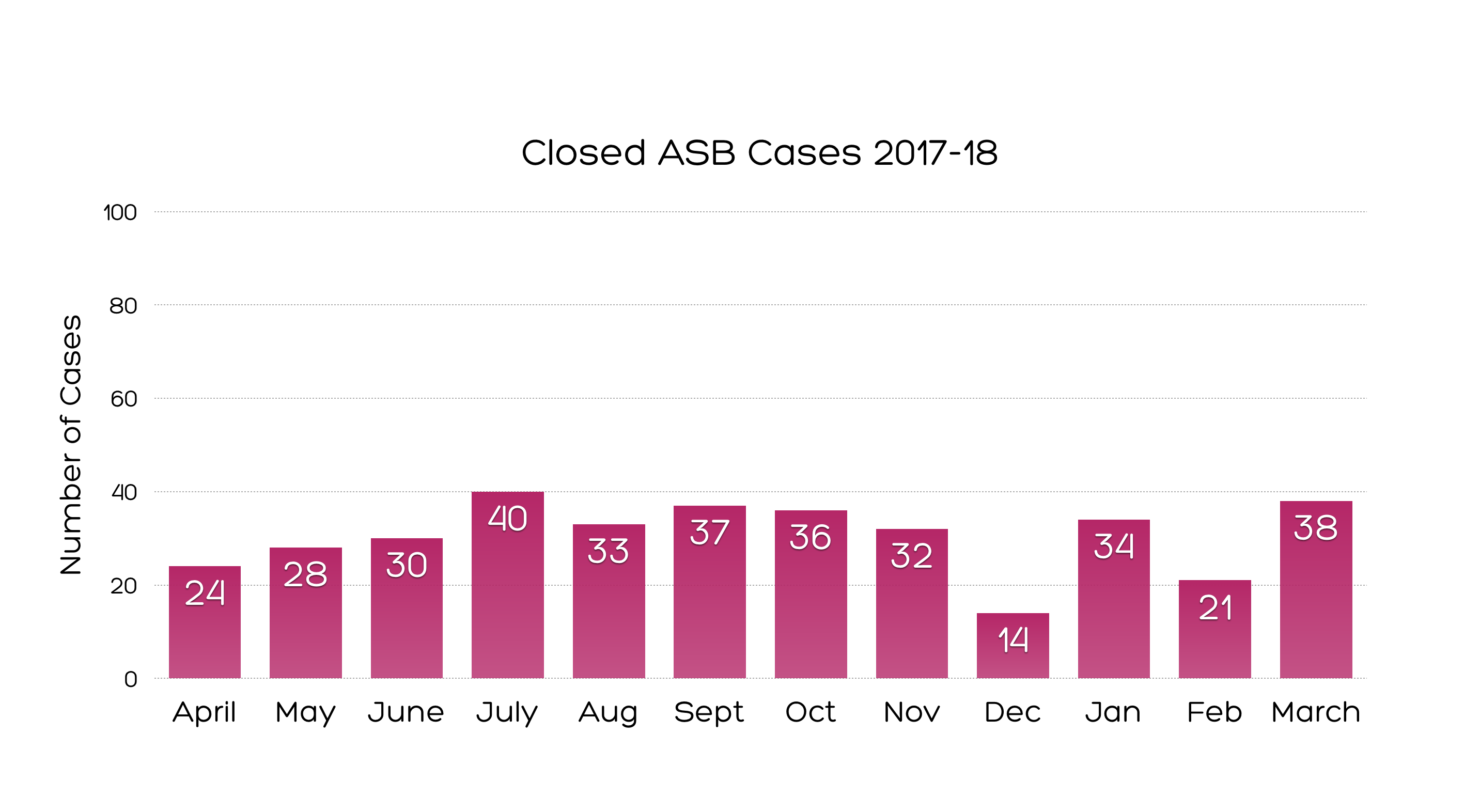ASB Closed cases 2017-18