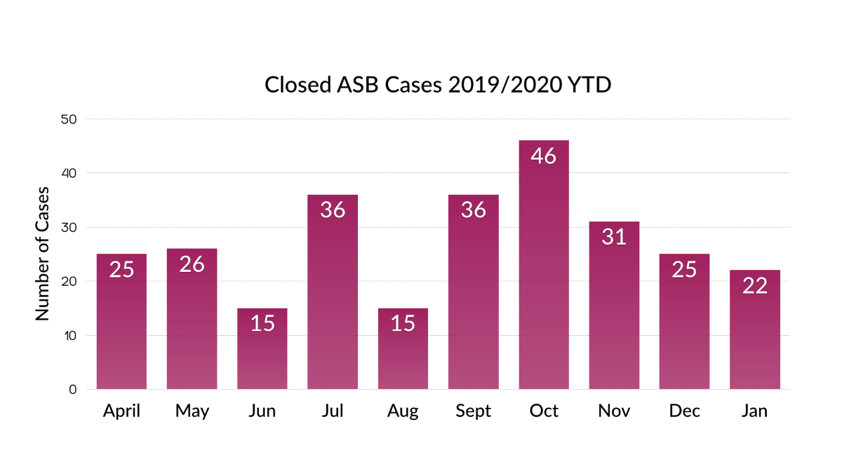 ASB Closed cases Year to Date
