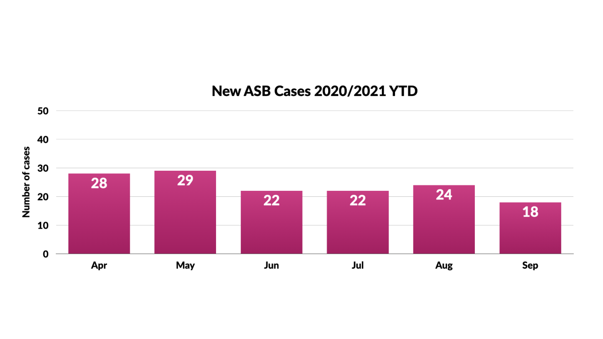 ASB New cases Year to Date